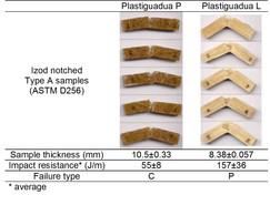 Plastiguadua-P & L, samples after Impact-Izod test