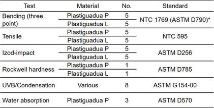 Mechanical and physical testing programme.