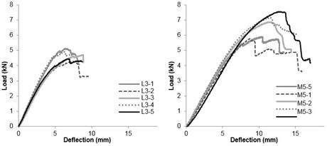 Four point bending test graphs of bamboo-Guadua.jpg