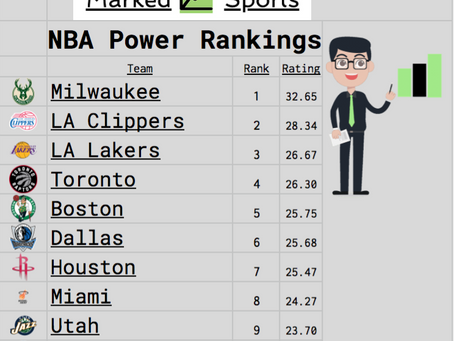 NBA Coming Back? Here Was Our Power Rankings Before The Stoppage Of Play