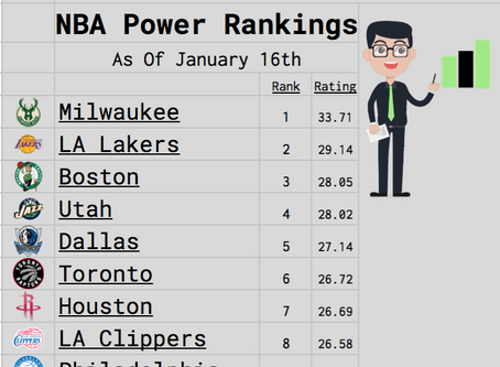 NBA Mid Season Power Rankings