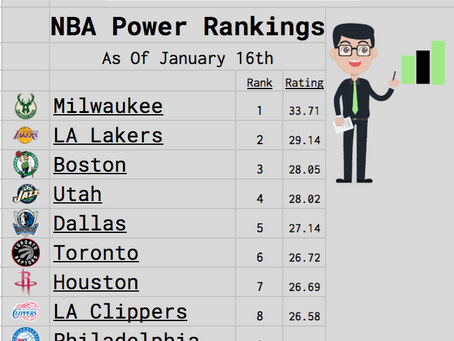 NBA Mid Season Power Rankings