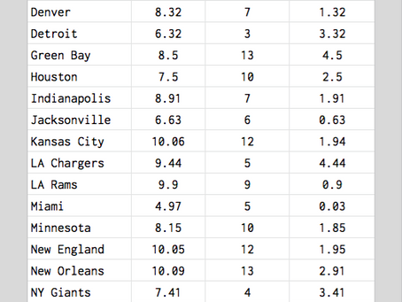 Recap of our 2019 NFL Projections: Spoiler, they were really good.