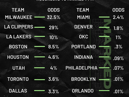 The NBA Playoffs Are Here: See Every Team's Odds Of Winning The Finals According to Marked PPM