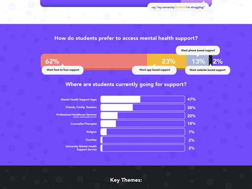What do Students think about University Mental Health?