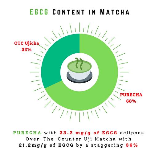 Purecha EGCG Content vs Ujicha.png