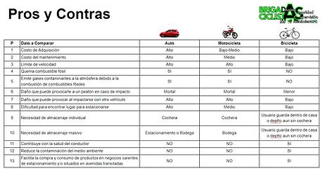 20210119 Brigadas Ciclistas Pros y Contr