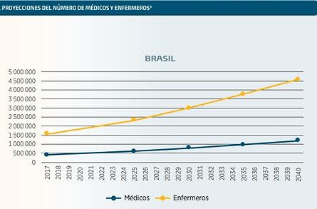 Projecao_Medico_Enfermeiro_Brasil_2040.j