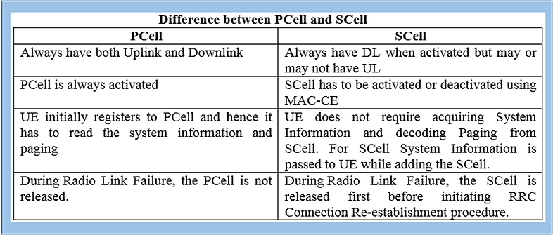 difference between Pcell and Scell