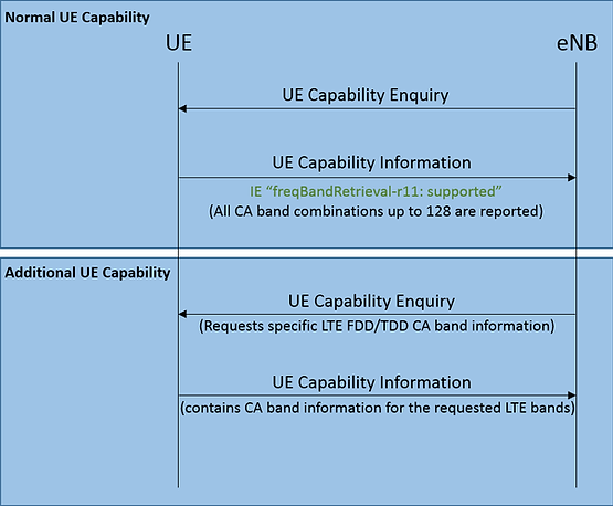 Dynamic UE Capability signalling.png