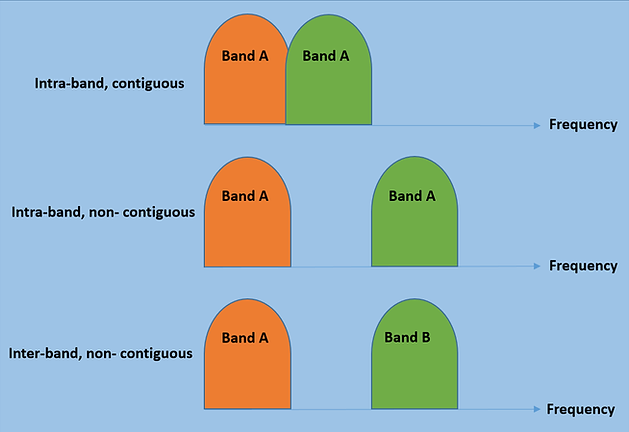 types of carrier aggregation