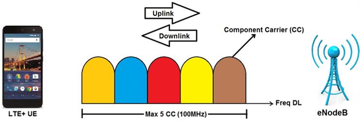 LTE CA, carrier aggregation