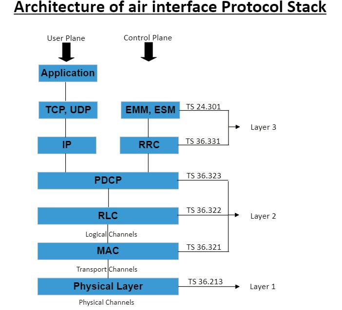 lte protocol stack, lte architecture