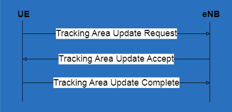 tracking area update