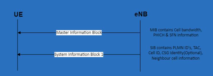 SIB, system information block