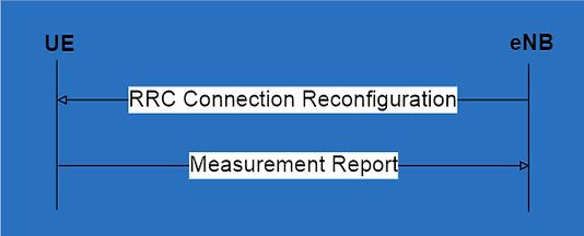 lte measurement