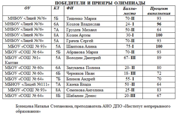 Победители и призёры олимпиады