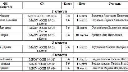 Протокол проведения регионального конкурса поделок для учащихся 1 – 4 классов «Моя родина – Кузбасс