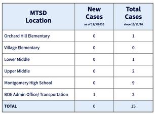 Montgomery Schools Launch COVID Dashboard