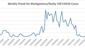 COVID-19 cases in Montgomery and Rocky Hill reach highest level since April