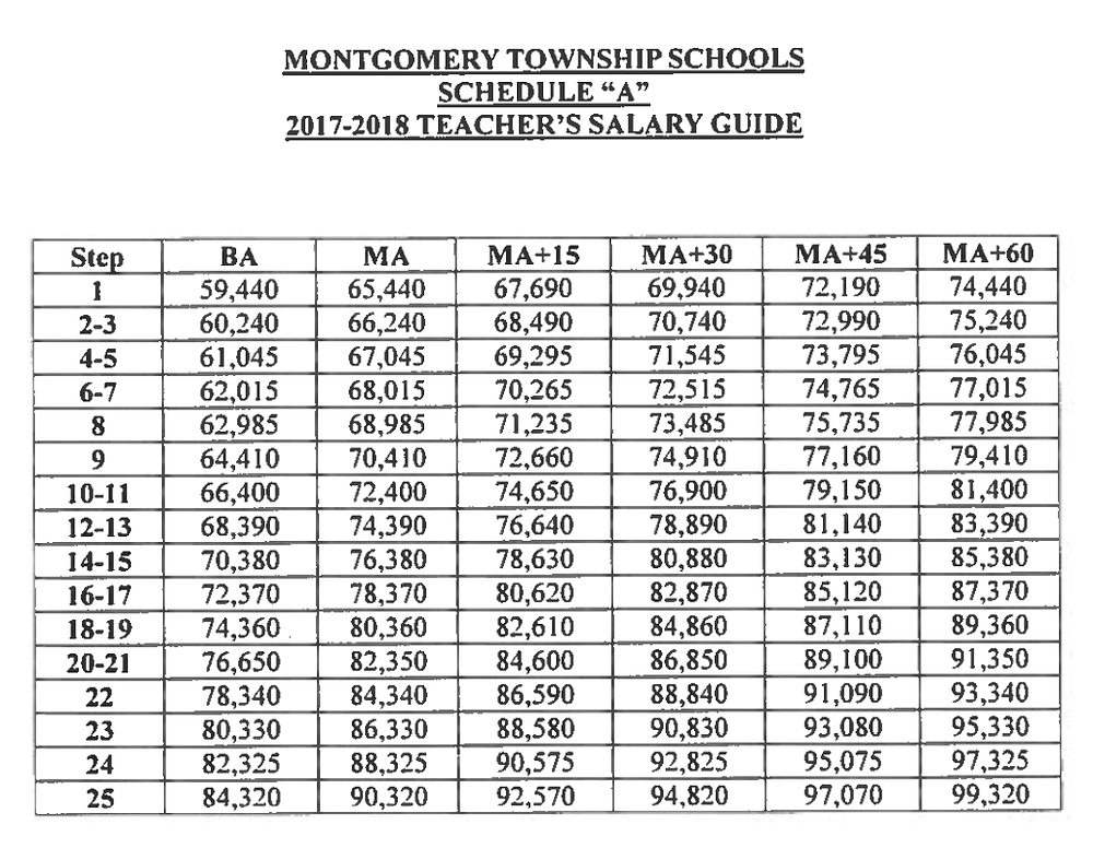 Montgomery Township Teacher's Salary Guide