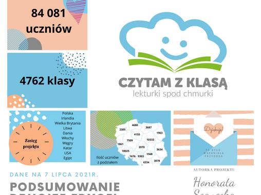 """PODSUMOWANIE II edycji projektu edukacyjnego """"CZYTAM Z KLASĄ lekturki spod chmurki"""""""