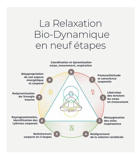 relaxation bio-dynamique