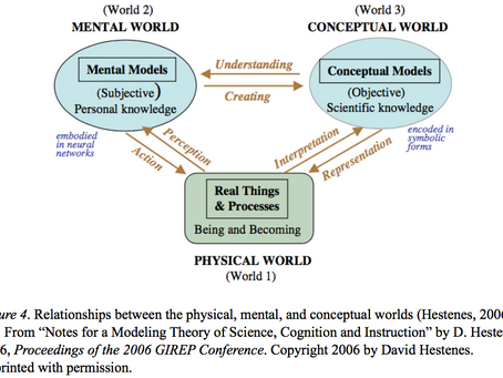 Modeling Theory of Cognition - Theoretical Foundation of Modeling Instruction