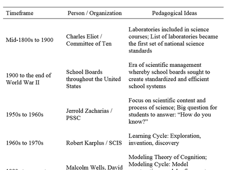 A Brief History of U.S. Science Education--Leading to Modeling Instruction