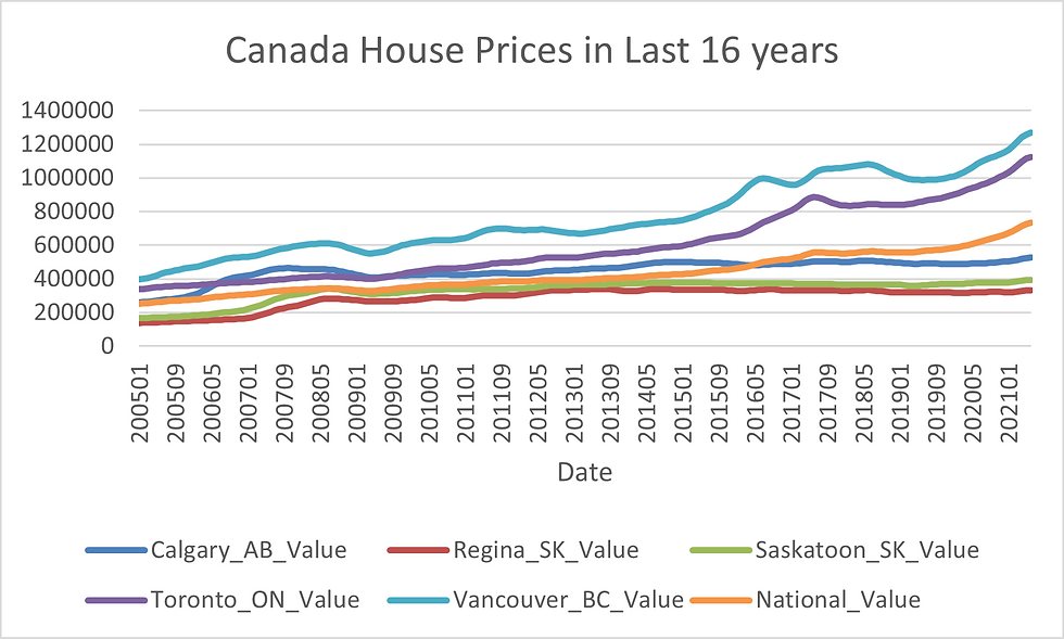 Canada House Price in Last 16 Years.png