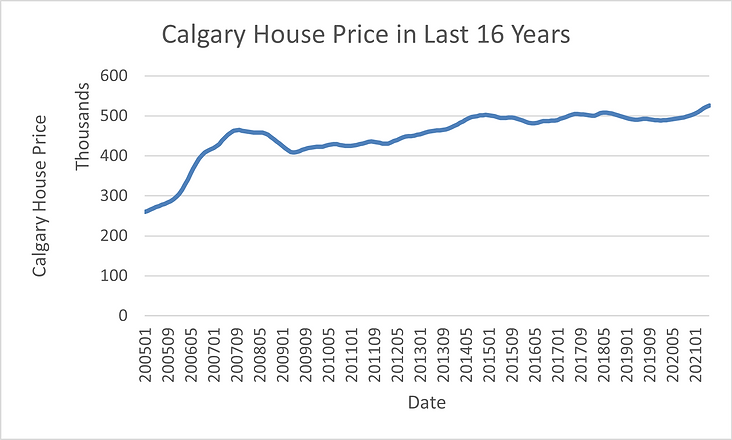 Calgary House Price in Last 16 years.png