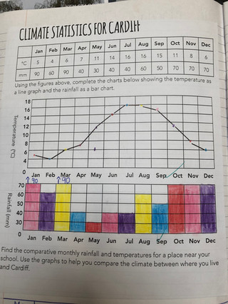 Example classwork climate in South Wales