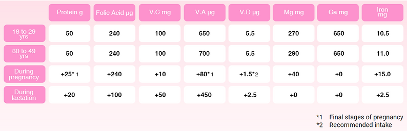 Diet & Nutrition when pregnant table.png