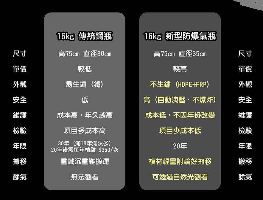 瓦斯桶比較圖cs6_工作區域 1.png