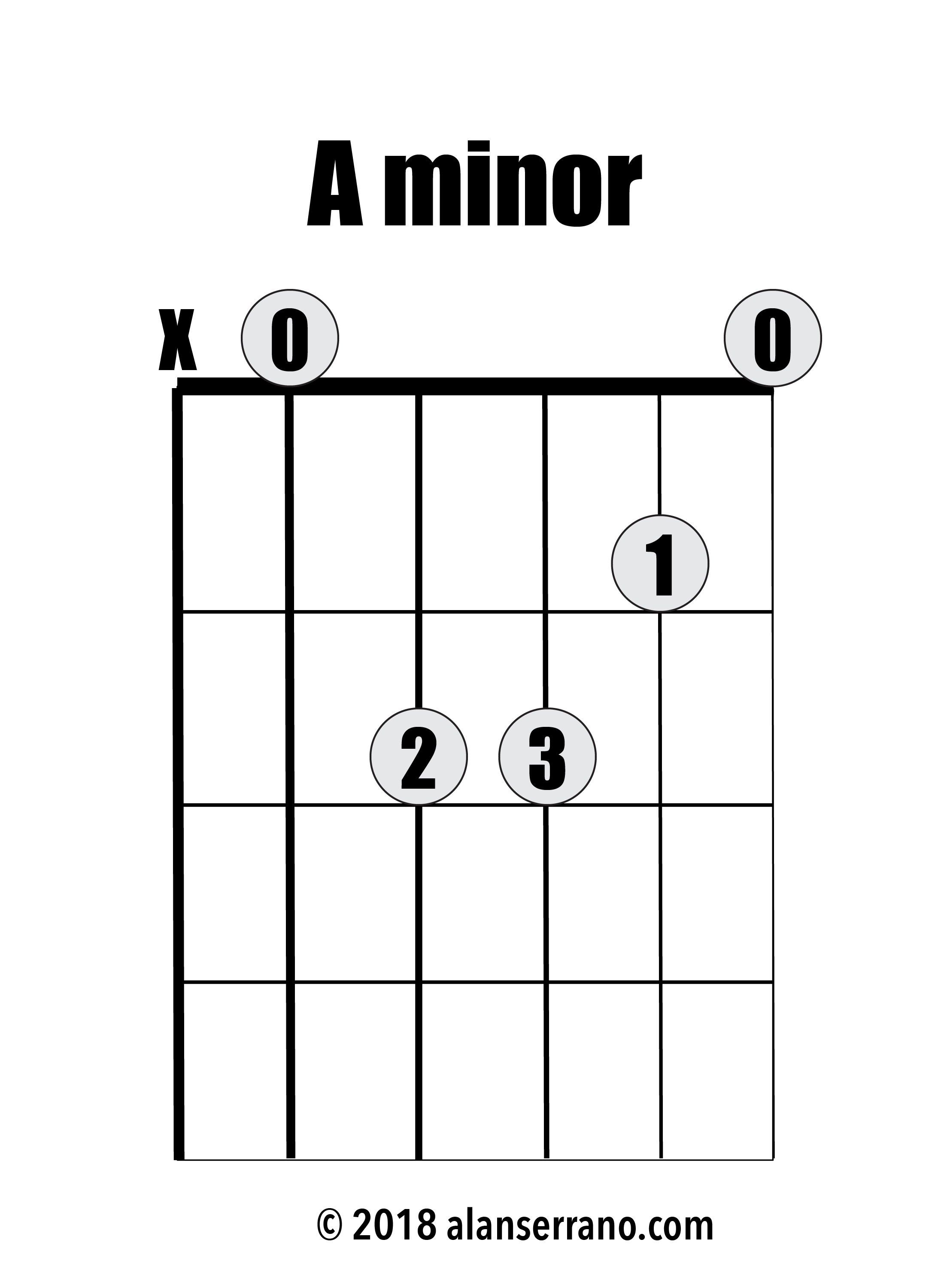Common Open Guitar Chords And How To Practice Them