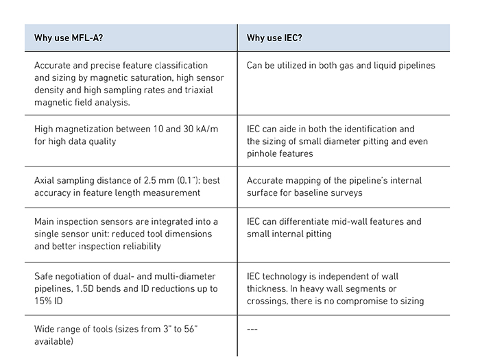 Why-use-MFL_why-use-IEC.png