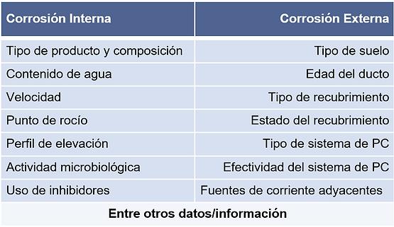 UC_Corrosion_Diagnosis_Table_ES.png
