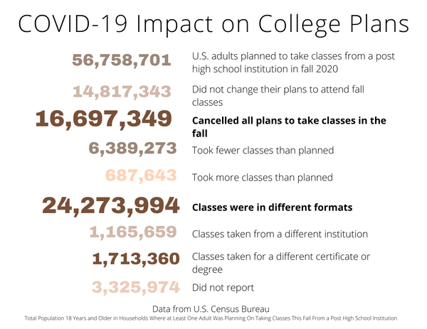 COVID-19 Impact on College Plans