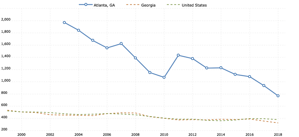 a study of violent crimes in Atlanta from 1999 - 2019