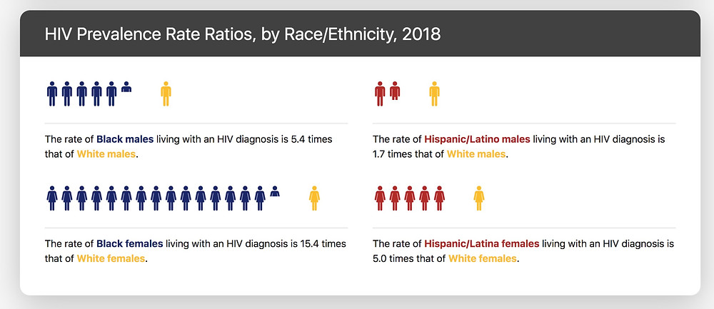 A chart of HIV victims by race and ethnicity 2018 study