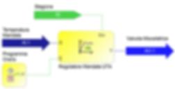 Programmazione Modulo Skecth