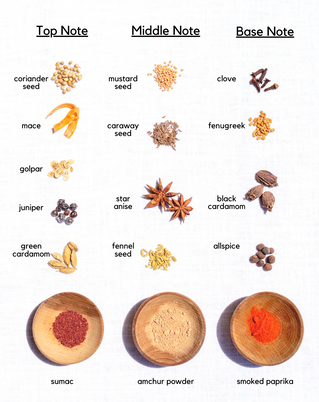 Pantry Engineering Pt. 4 | Spices