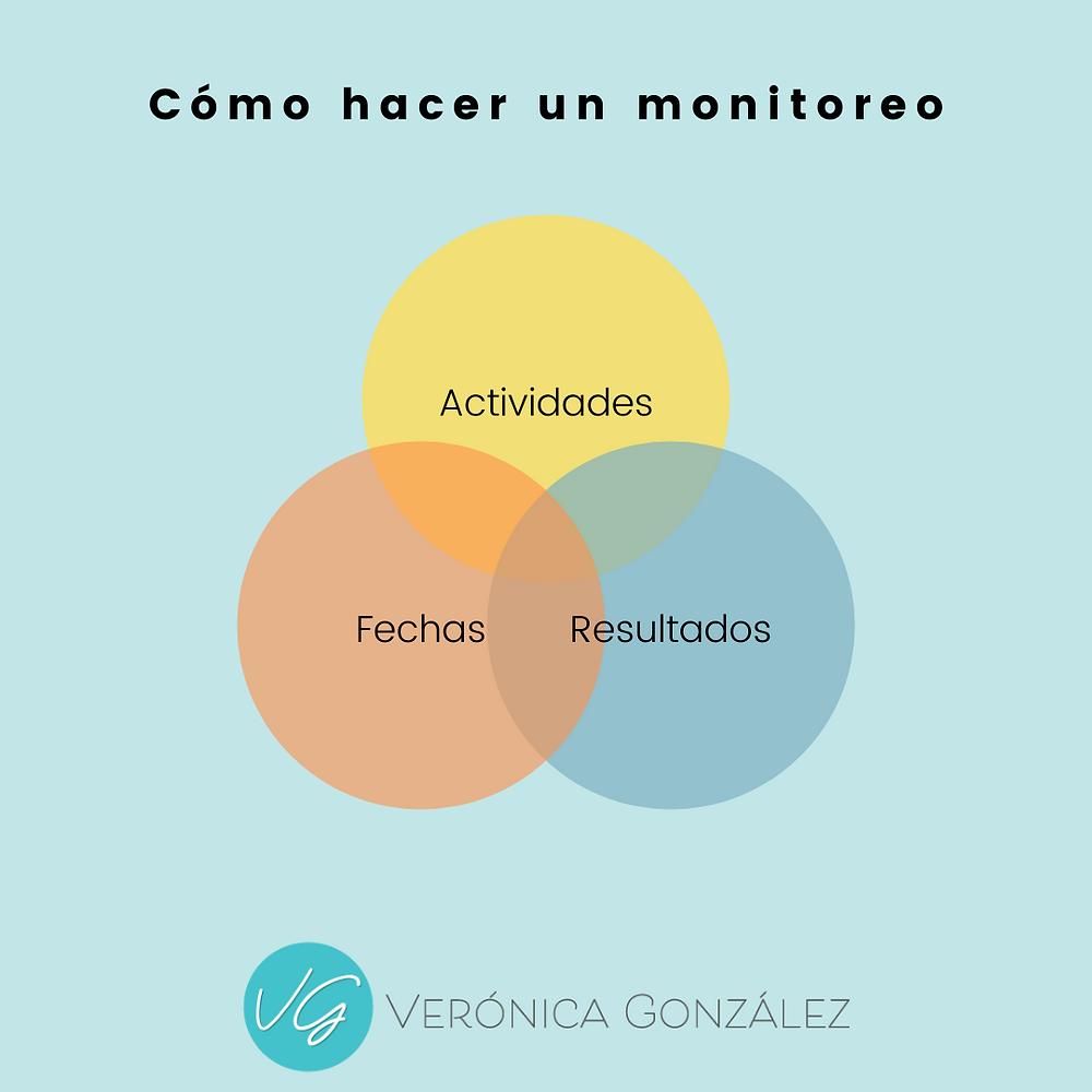 Tres elementos para monitorear tus metas y redes sociales.