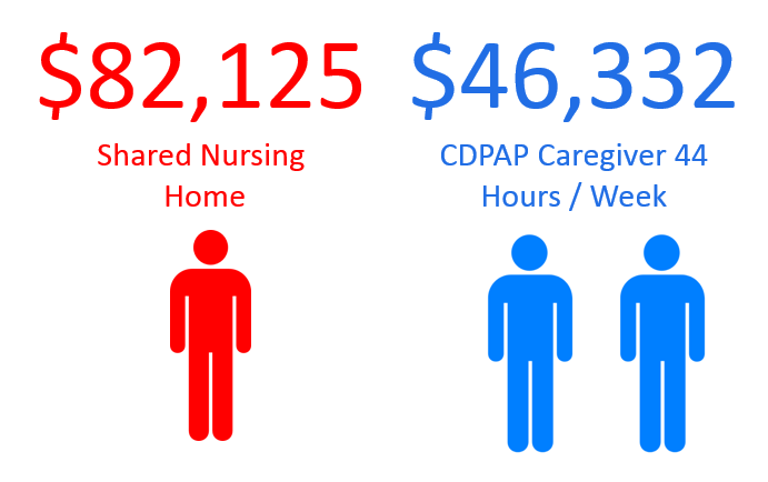 CDPAP and Nursing Homes - Which is more cost effective for New York State Medicaid? Burd Home Health