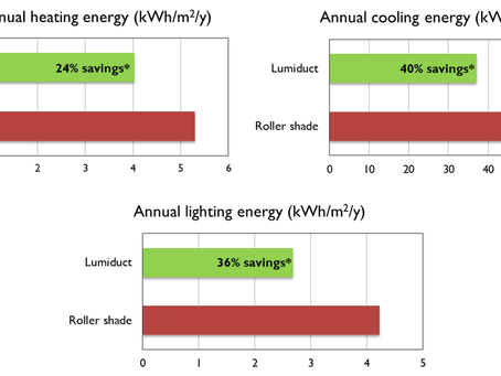 Validation by TU/e confirms the Lumiduct as best in its class for energy performance