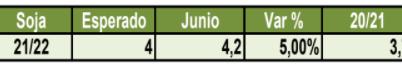 EL USDA PRESENTA UN ESCENARIO AJUSTADO PARA SOJA Y MAÍZ EEUU  ANTES DE QUE SE DEFINAN RINDES