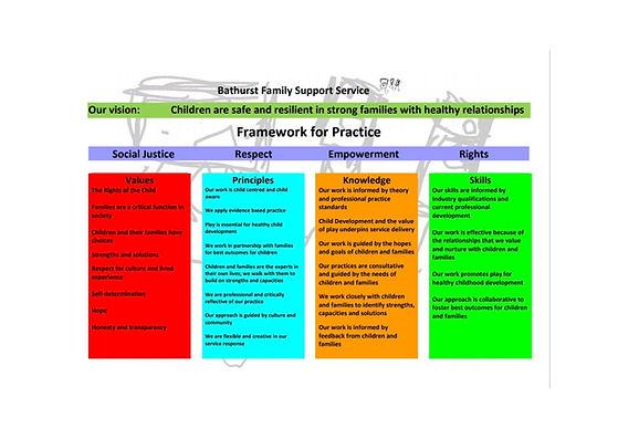 BFSS Framework For Practice.jpg