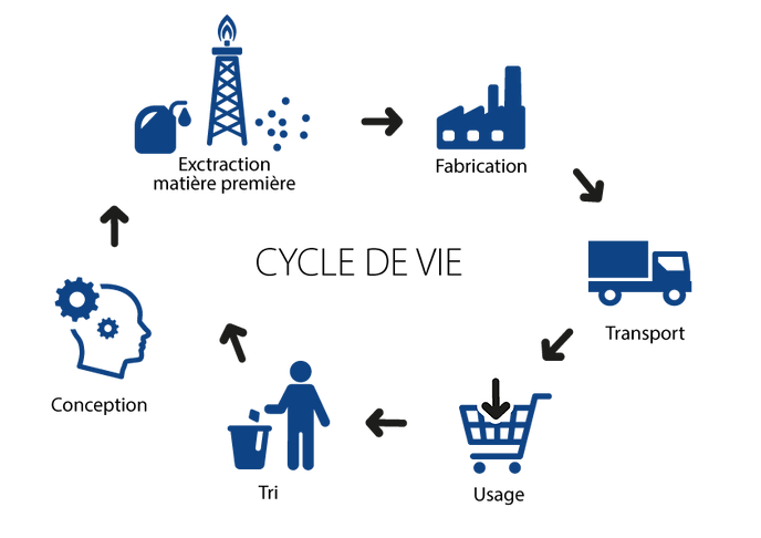 Schéma Cycle de vie Caps Packaging