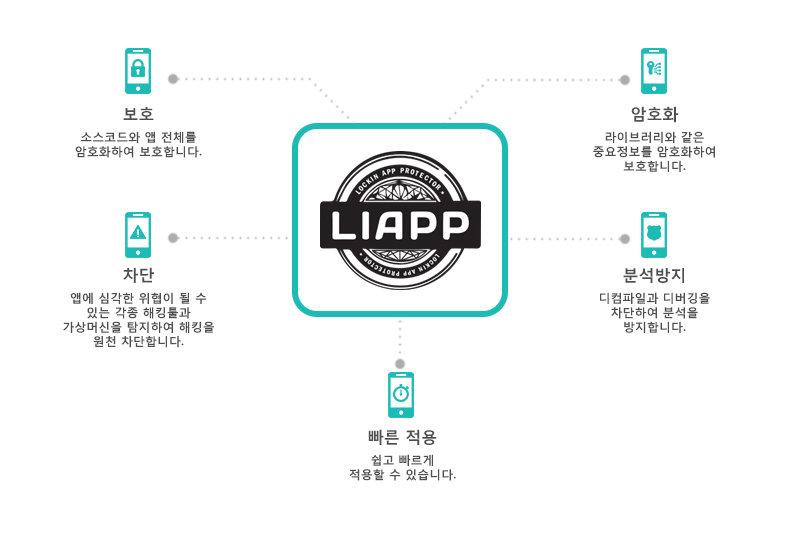 LIAPP_구성도.jpg