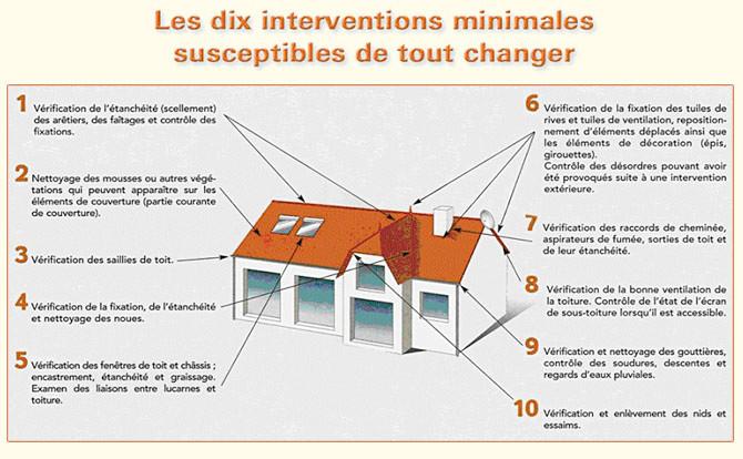 Couvreur 91 Essonne : Le petit lexique du couvreur